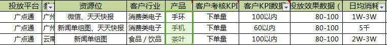 Q2季度深圳厚拓广点通电商数据