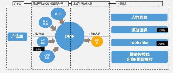 DMP工作原理