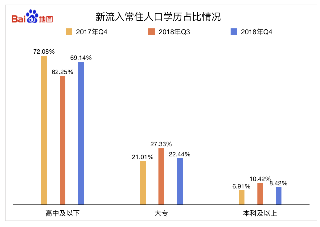 """百度地图显示广州第四季度收了不少""""小鲜肉"""",18至24岁流入人口占比47%"""