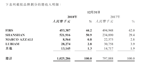 杉杉品牌2018年营收10.25亿,加盟商贡献了48.3%(图2)