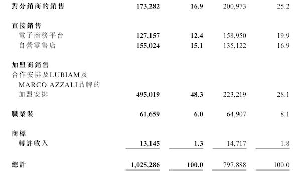 杉杉品牌2018年营收10.25亿,加盟商贡献了48.3%(图1)