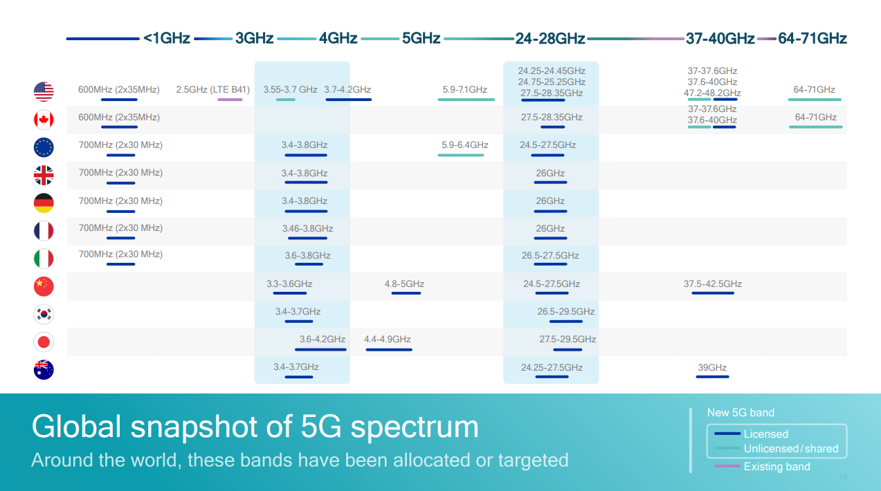 5G基带之争生变,联发科海思测试数值赶超高通