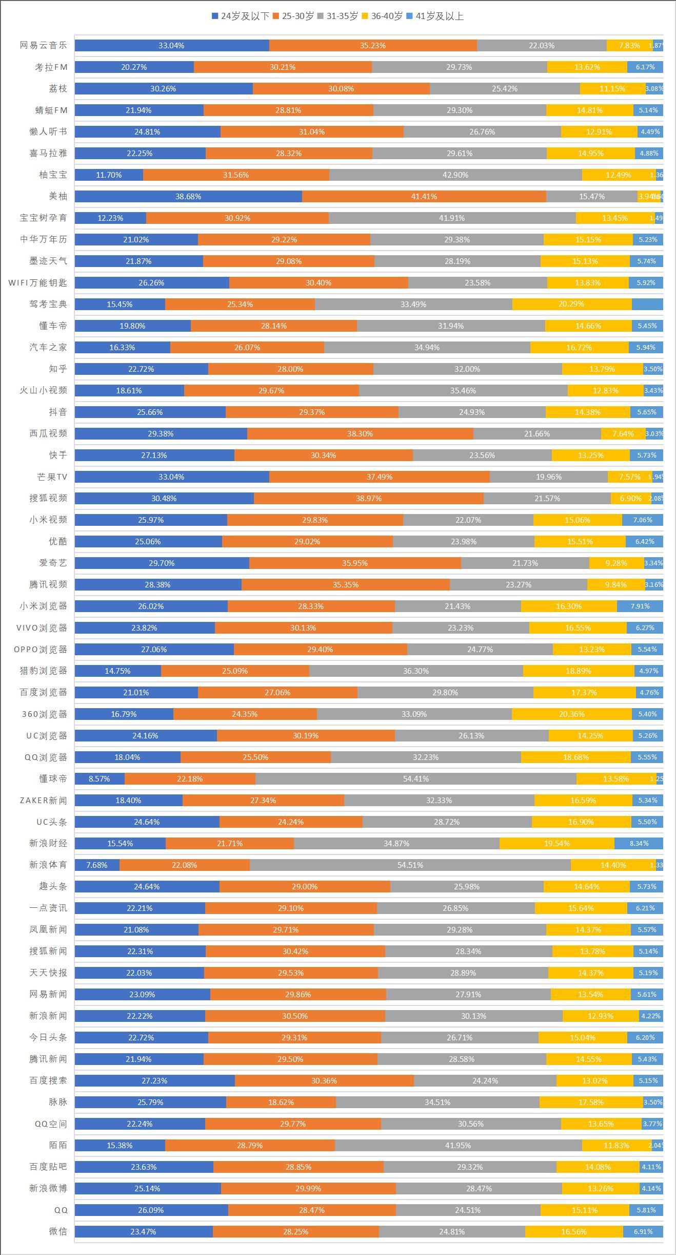 2019年2月份56个信息流广告平台流量数据排行
