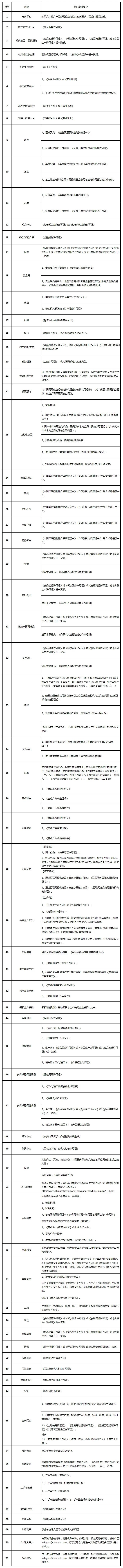 投放Tencent广告需要什么资质?