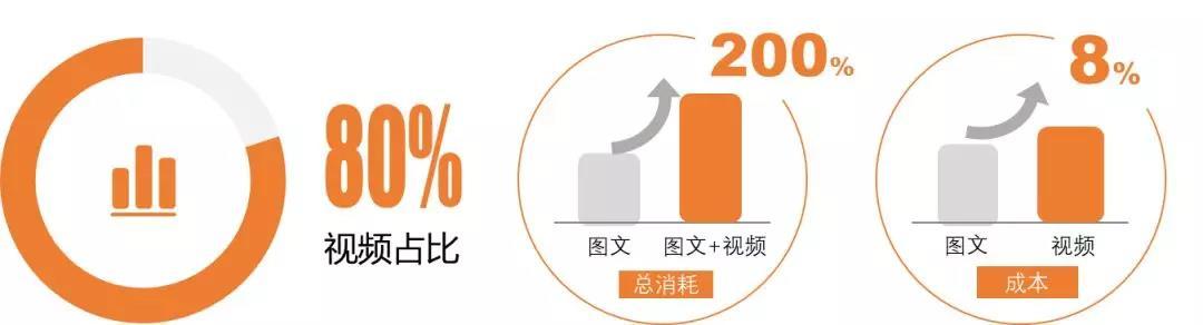 Tencent社交广告助力教育行业引流