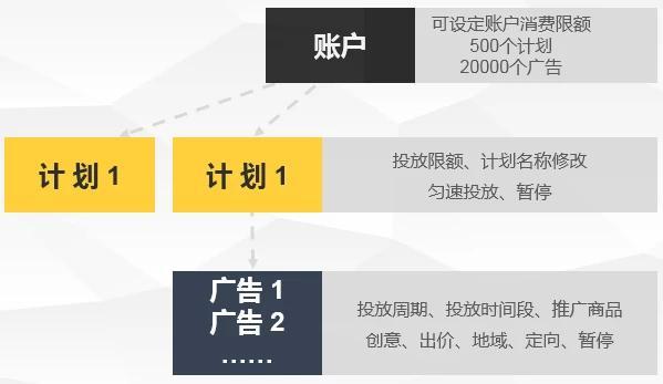 深圳Tencent社交广告的投放流程