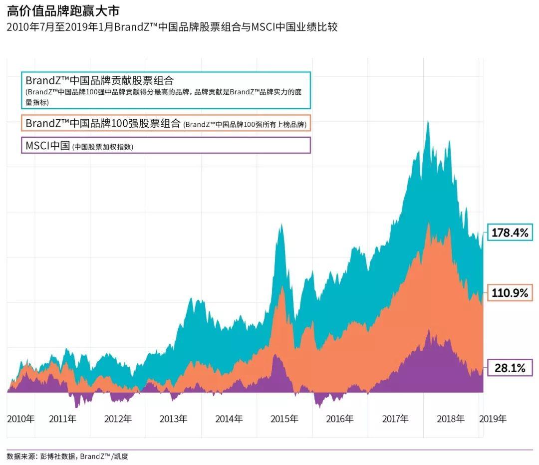 小米初次入围中国品牌100强-瓦力评测