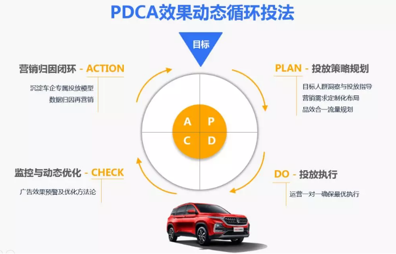 汽车行业投放微信朋友圈广告卖掉35辆案例分析