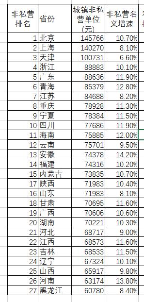 京沪津基本实现,年薪10万+离我们还有多远?