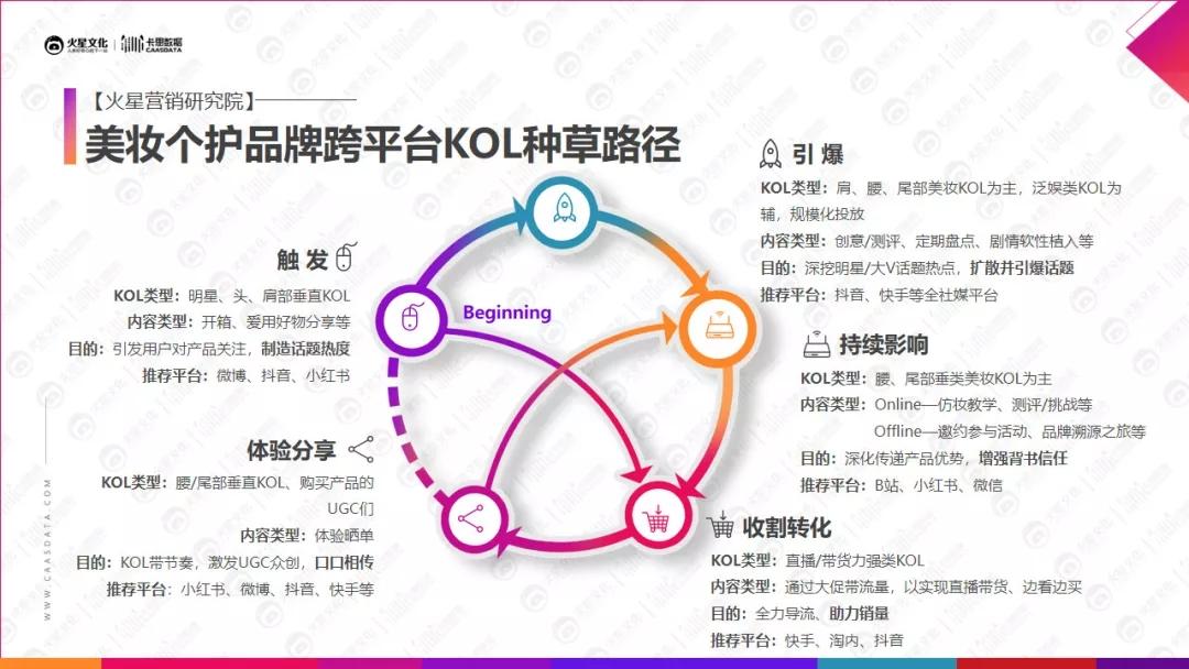 抖音、快手、B站3个平台美妆KOL营销发展
