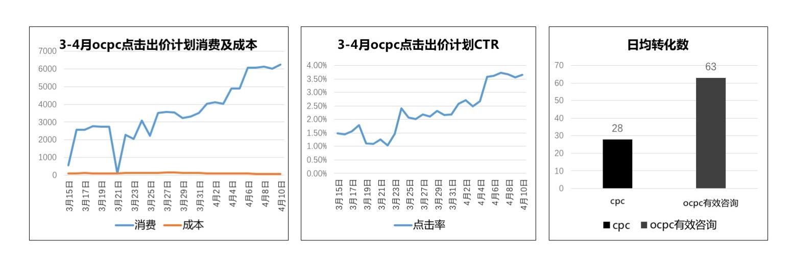 化妆品行业投放信息流oCPC,提升3倍有效咨询量案例
