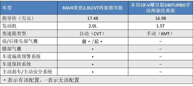 我的关键词 王牌对王牌,丰田RAV4荣放和本田CR-V,究竟谁更香?  网贷