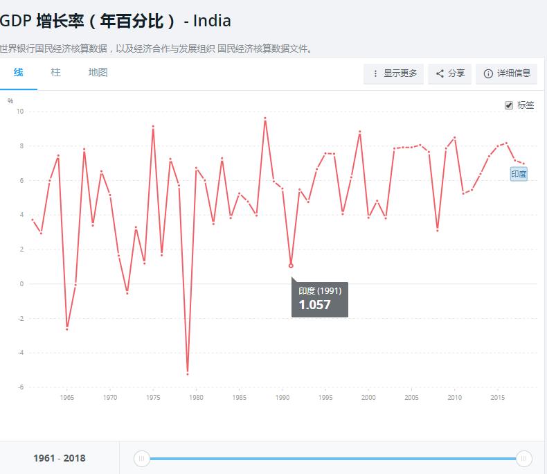 我的关键词 当初号称超越中国的印度阿三,现在怎么样了?  网贷