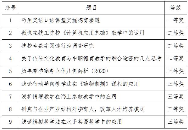 青岛海洋技师学院举办教育教学论文比赛