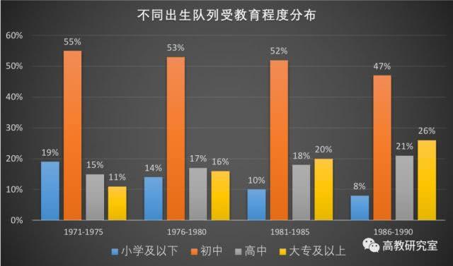 985遍地走 211多如狗 中国高等教育到底有多少人_www.epx365.cn