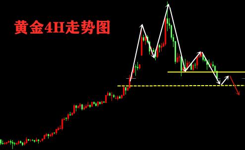 我的关键词 金析妍:1.14国际黄金为何开盘直接暴跌?今日黄金能跌到哪?  网贷