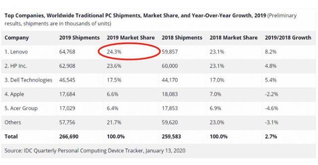我的关键词 2019年PC销量苏醒,联想全球第一,苹果下滑,华为被列入别的  热门消息