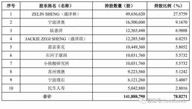 我的关键词 泽璟生物科创板上市:市值近180亿 实控人盛泽林为外籍  网贷