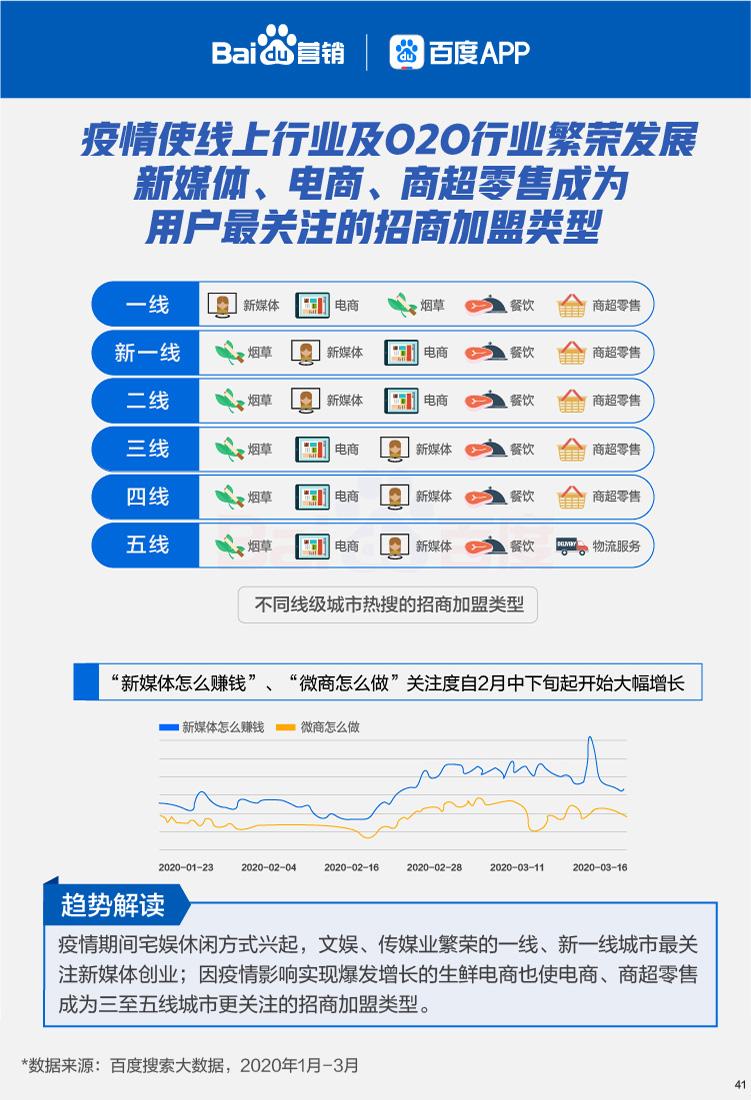 百度搜索大数据报告:汽车、房产悠优网赚装修、生产制造、招聘等行业需求全面回升