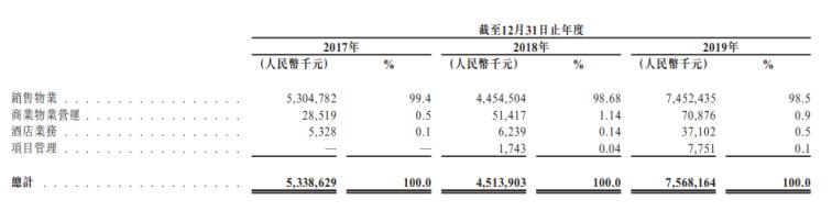 我的关键词 领地控股赴港IPO:高负债拿地扩张规模  屡次违规被罚610万  新闻