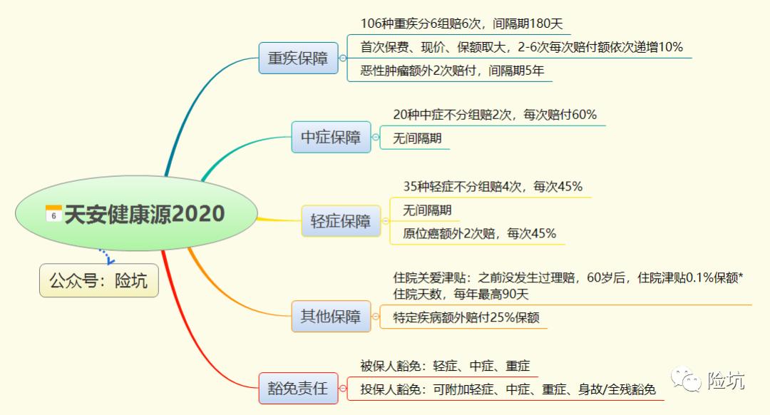 天安健康源2020,再次升级归来,值得入手吗?