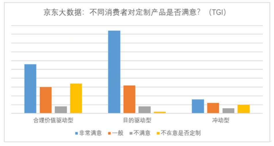 一切为了消费者:京东C2M模式让用户买得起、玩得嗨