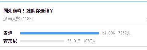 我的关键词 美媒:巅峰麦迪与安东尼选谁建队?11370人参与投票结果让人意外  新闻资讯