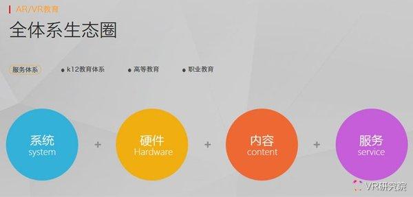 VR研究院:中国VR/AR教育产业现状述评及未来趋势预测 AR资讯 第21张