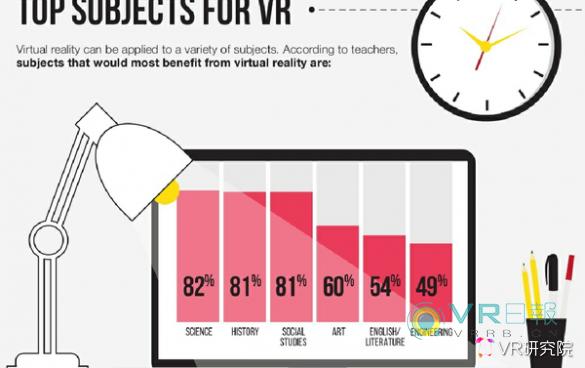 VR研究院:中国VR/AR教育产业现状述评及未来趋势预测 AR资讯 第49张