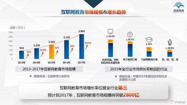 VR研究院:中国VR/AR教育产业现状述评及未来趋势预测 AR资讯 第39张