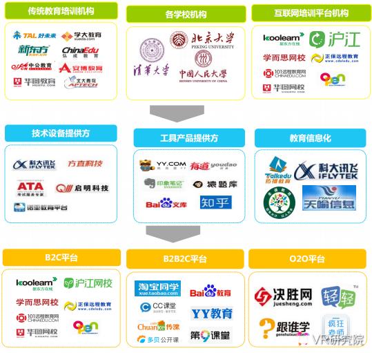VR研究院:中国VR/AR教育产业现状述评及未来趋势预测 AR资讯 第40张
