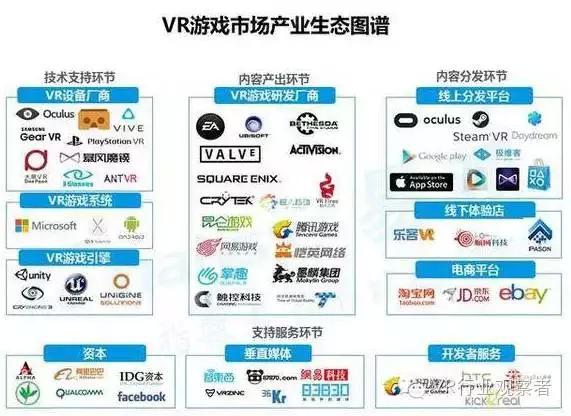 重磅:2016年VR游戏市场趋势研究报告 AR资讯 第3张