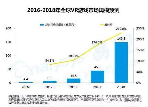 重磅:2016年VR游戏市场趋势研究报告 AR资讯 第2张