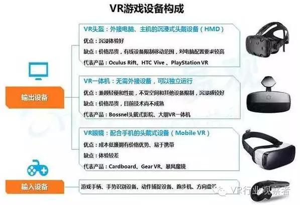 重磅:2016年VR游戏市场趋势研究报告 AR资讯 第7张