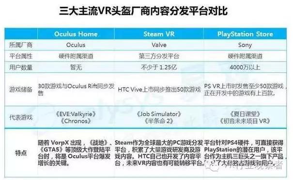 重磅:2016年VR游戏市场趋势研究报告 AR资讯 第13张