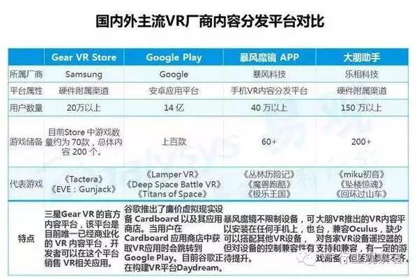 重磅:2016年VR游戏市场趋势研究报告 AR资讯 第14张