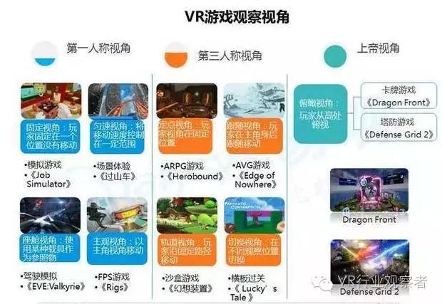 重磅:2016年VR游戏市场趋势研究报告 AR资讯 第16张