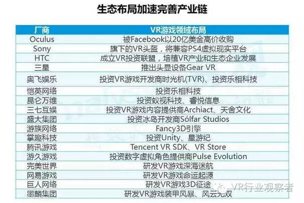重磅:2016年VR游戏市场趋势研究报告 AR资讯 第19张