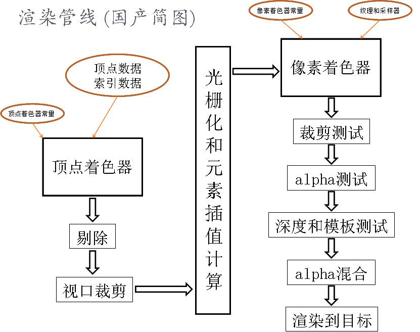图形学基础教程01--渲染管线 (带演示程序) 资源教程 第5张