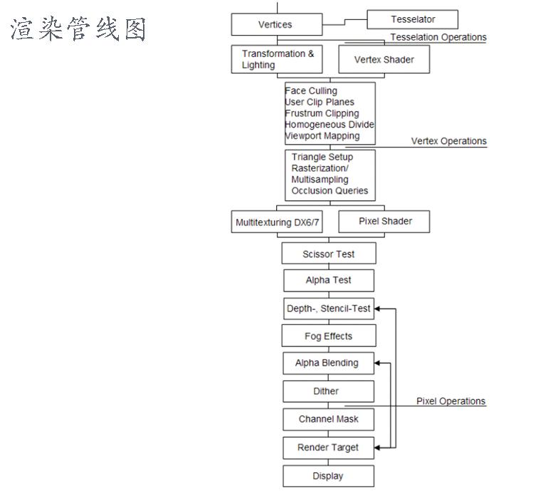图形学基础教程01--渲染管线 (带演示程序) 资源教程 第4张