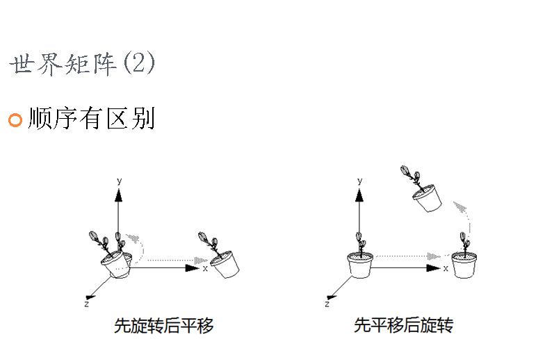 图形学基础教程03--矩阵变换和光照 (带演示程序) 资源教程 第5张