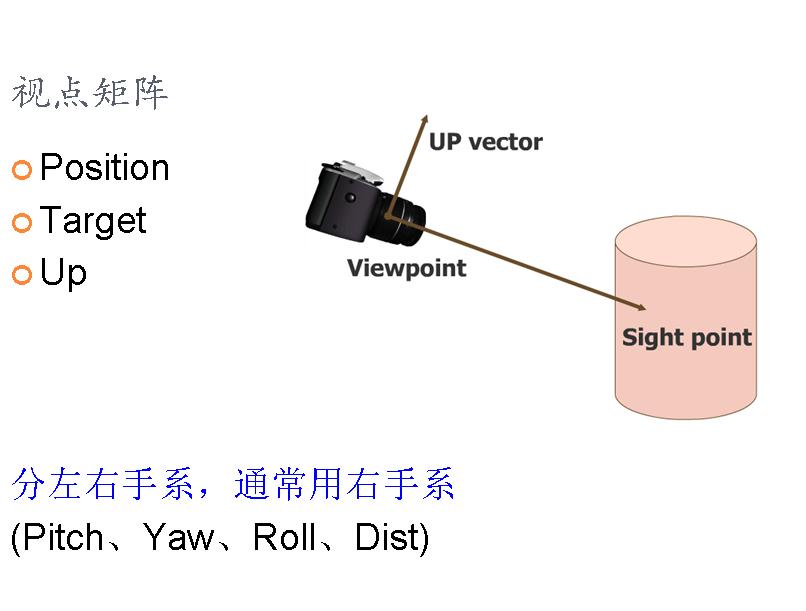 图形学基础教程03--矩阵变换和光照 (带演示程序) 资源教程 第6张