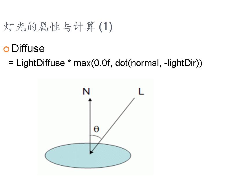 图形学基础教程03--矩阵变换和光照 (带演示程序) 资源教程 第12张