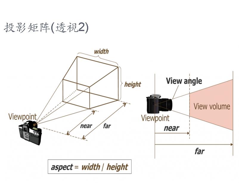 图形学基础教程03--矩阵变换和光照 (带演示程序) 资源教程 第8张