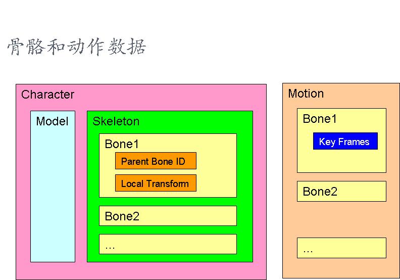 图形学基础教程09--骨骼动画原理 (带演示程序) 资源教程 第5张