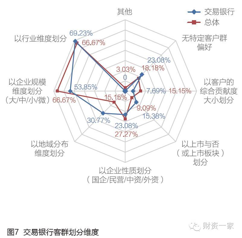 《2016中国商业银行交易银行服务发展调研报告》