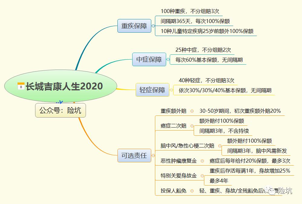 长城吉康人生2020,亮点挺多,槽点也不少