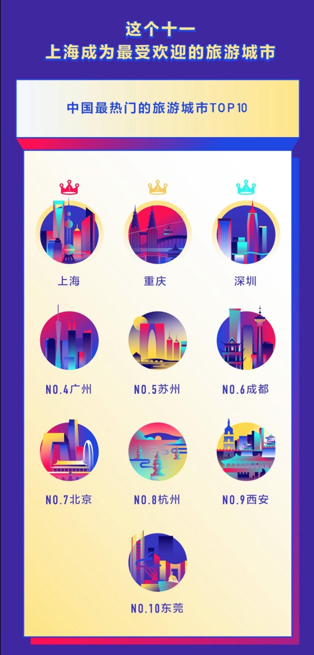 抖音公布国庆数据陈诉,姑苏东莞成为旅游乌马