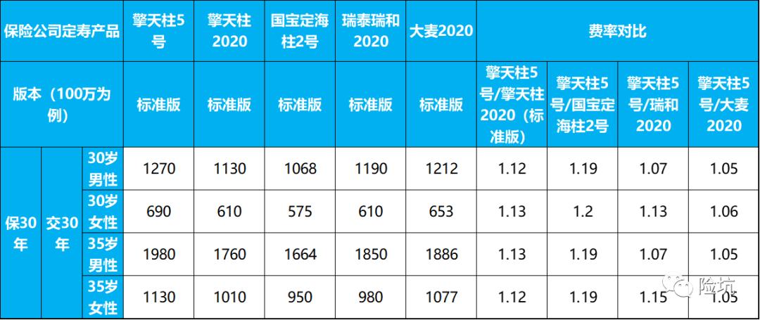 横琴擎天柱5号,据说最大能赔960万,值吗?