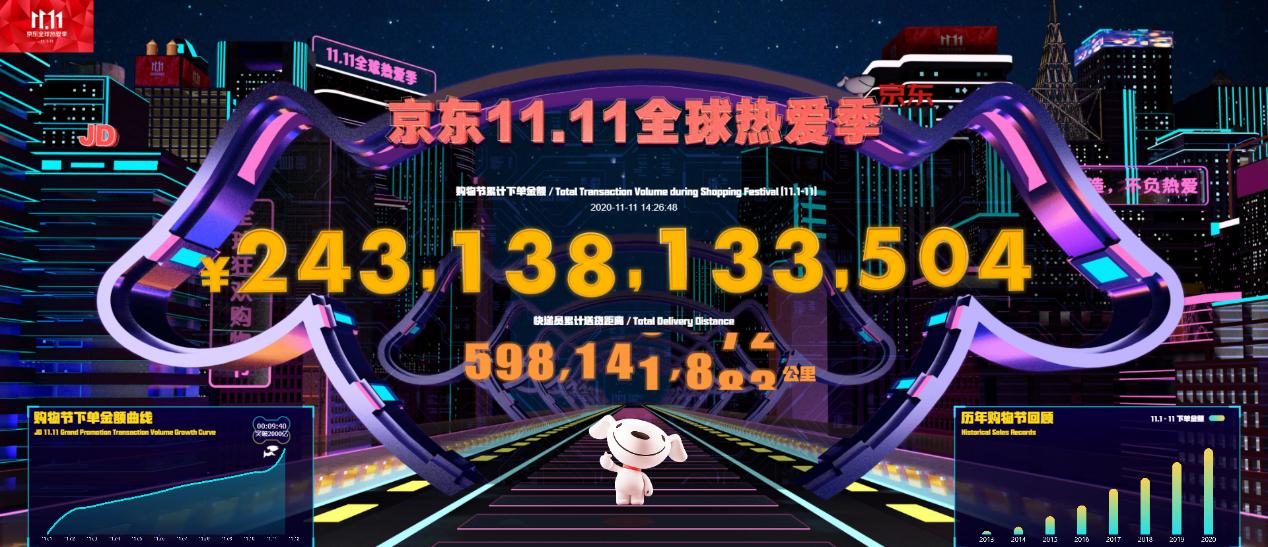 """下单金额突破2431亿!京东11.11""""全球热爱季""""再创纪录"""
